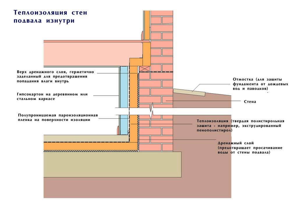 Оптимальная схема внутренней теплоизоляции