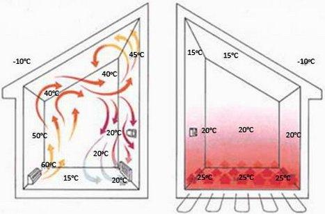Схема температур