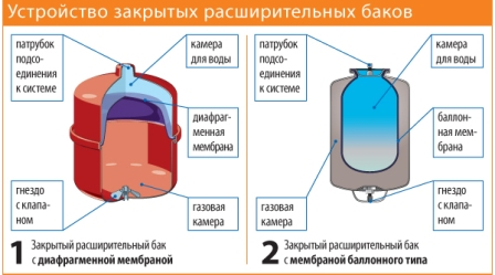 Схема устройства расширительного бака