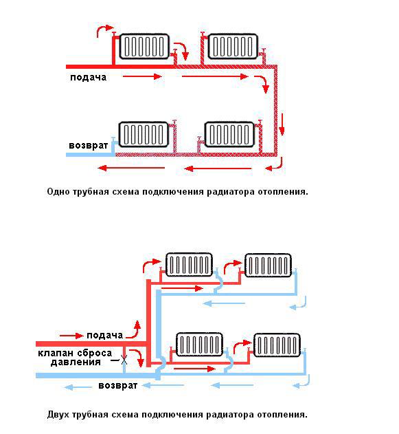 Схема устройства системы отопления
