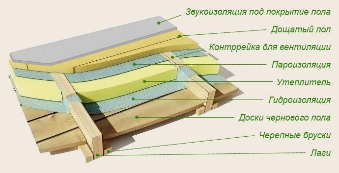 [Утепление деревянного пола в квартире своими руками