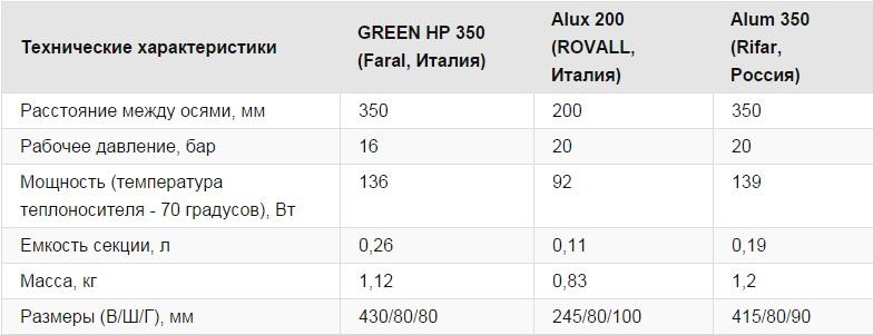 Таблица с характеристиками некоторых моделей