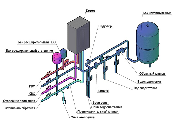Устройство и схема монтажа котла