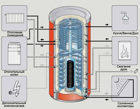 Что собой представляет теплоаккумулятор