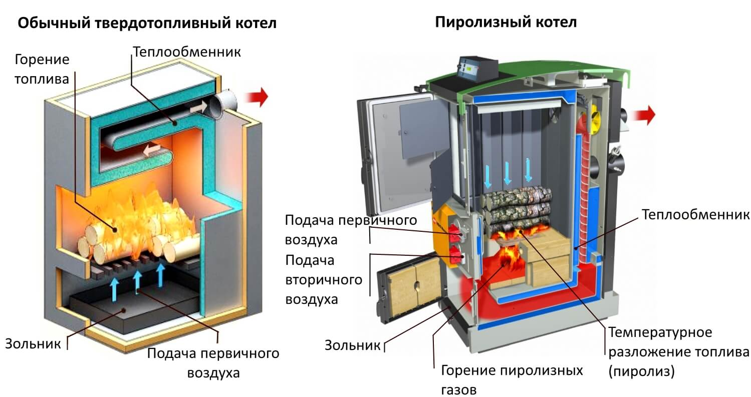 Устройство твердотопливного и пиролизного котлов