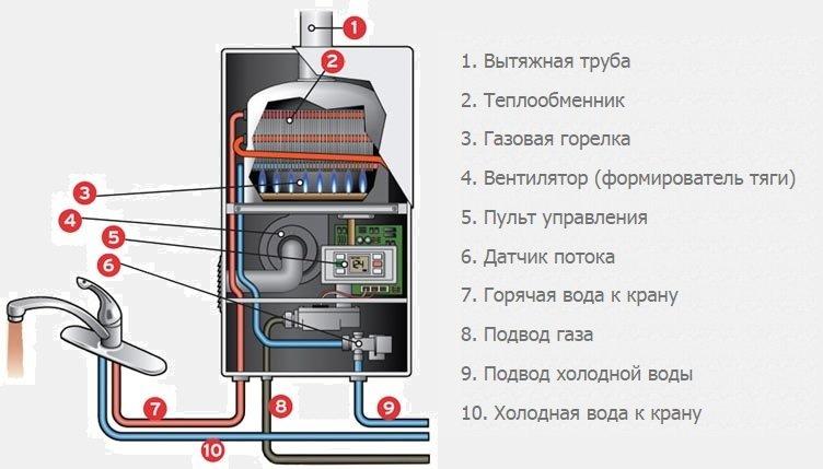 Схема турбированной колонки