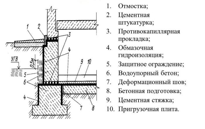 Гидроизоляция подвала материалом с цементной основой