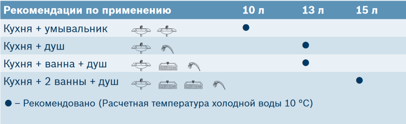 Таблица определения типоразмера газовой колонки
