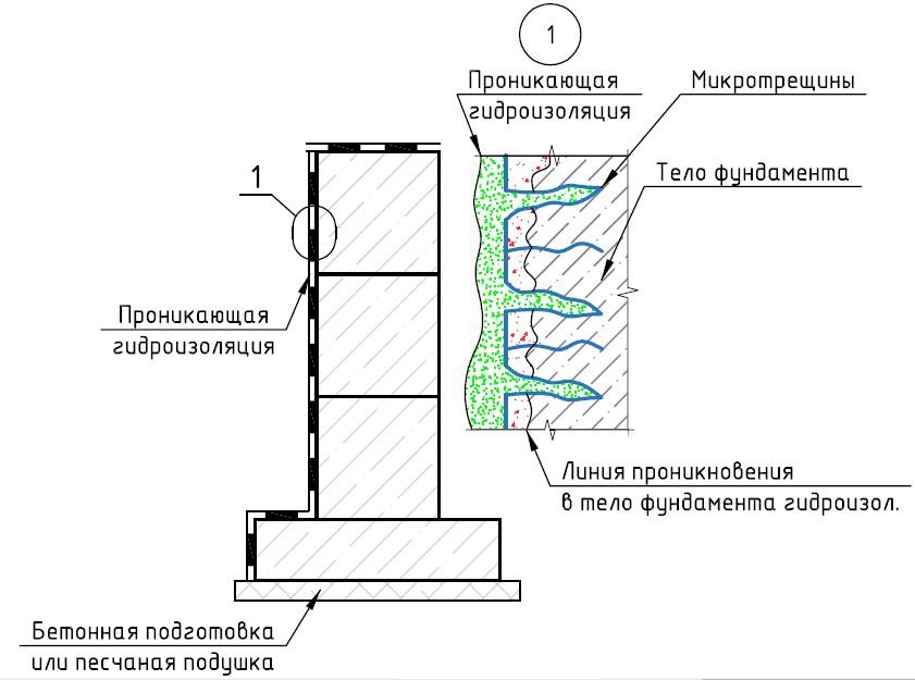 Схема действия проникающей гидроизоляции