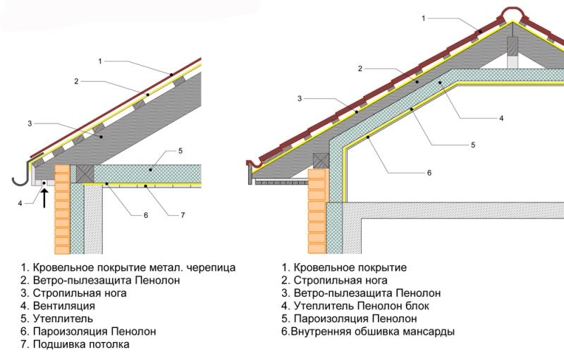 Пароизоляция крыши для теплой и холодной кровли