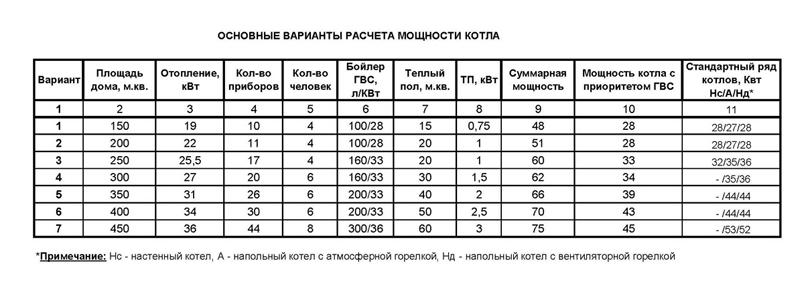 Таблица основных вариантов расчета котла