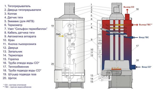 Устройство напольного газового котла