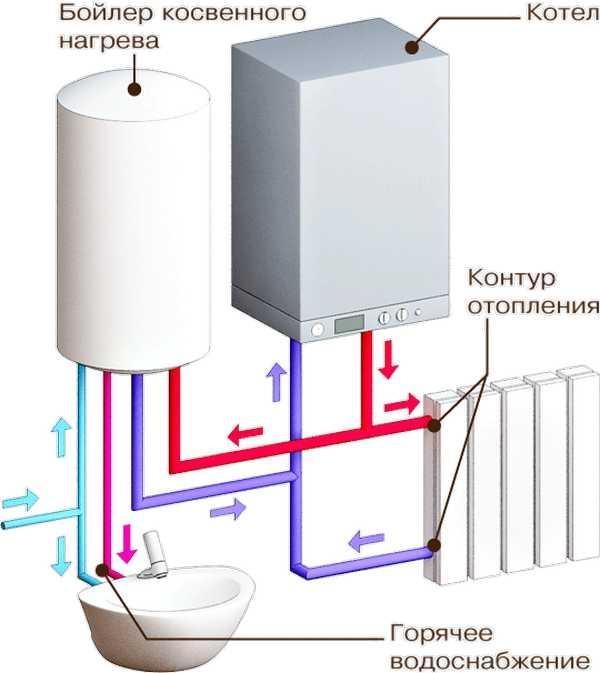 Схема взаимодействия газового котла с бойлером