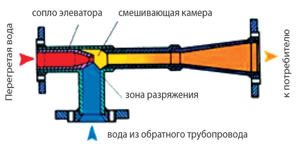 Схема работы элеватора отопления