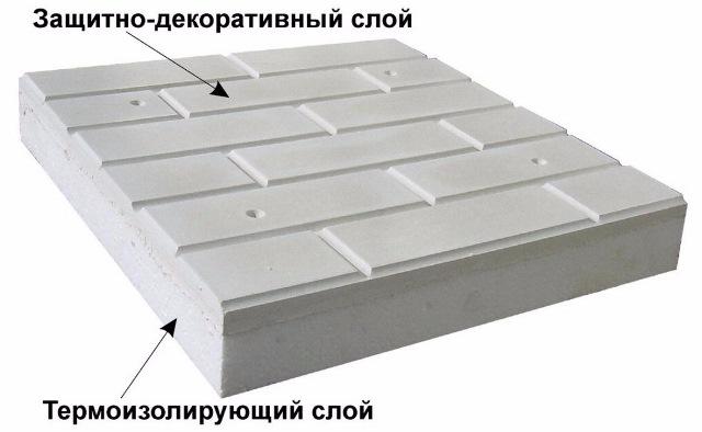Структура фасадной термопанели
