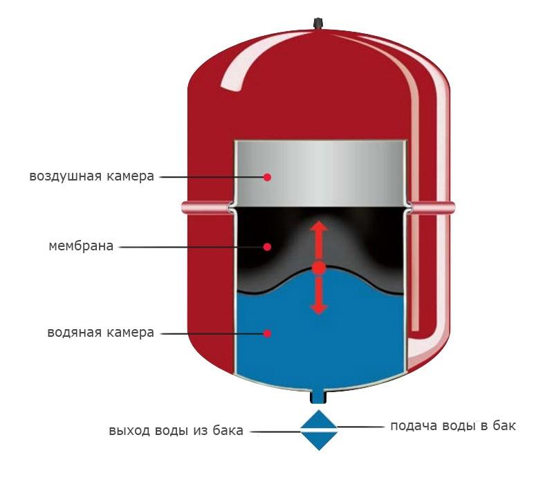 Схема расширительного бака для отопления