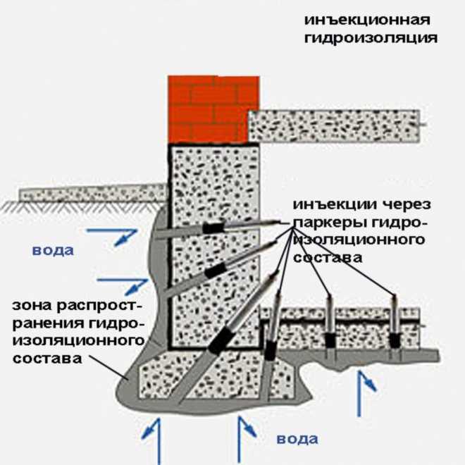 Инъекционная гидроизоляция