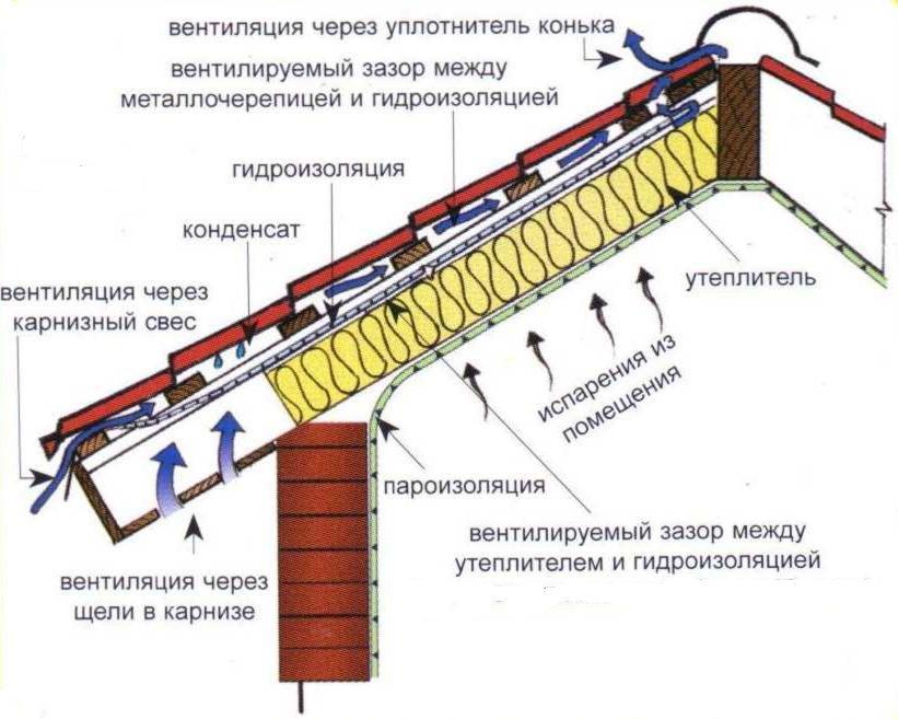 Схема пароизоляции, утепления кровли и гидроизоляции