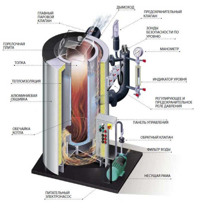 Рисунок устройства парового котла отопления
