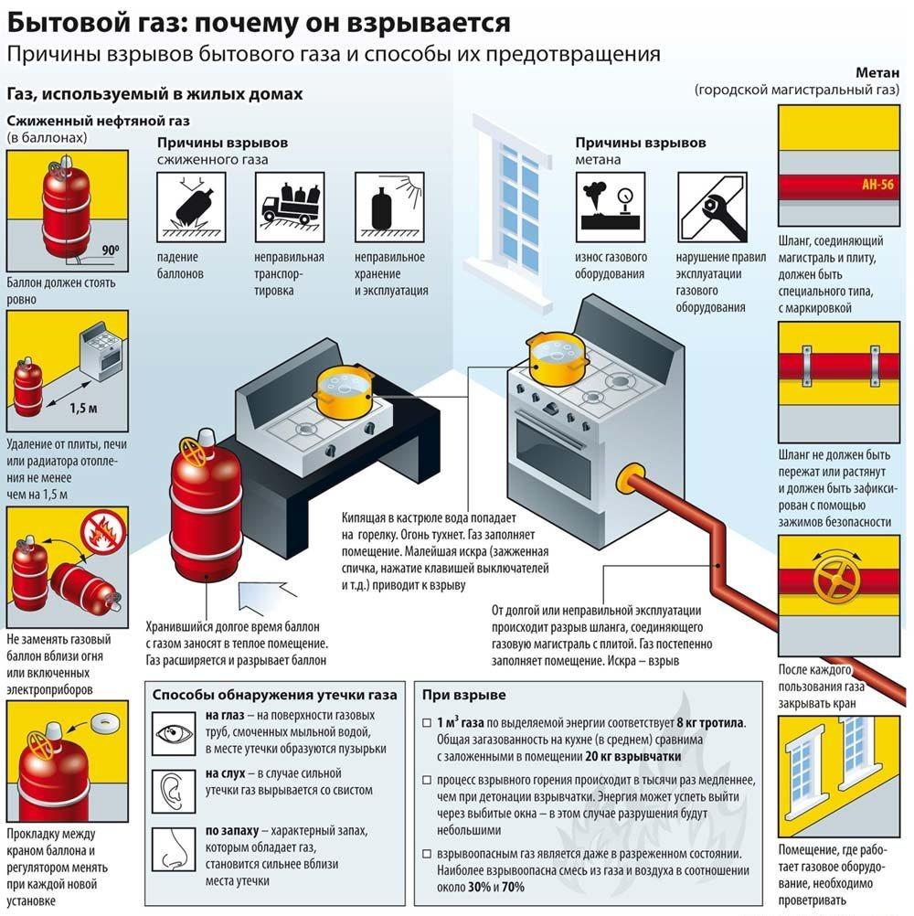 Бытовой газ: почему он взрывается?