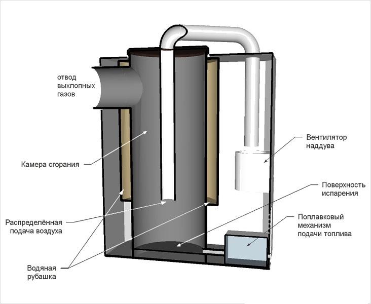 Схема самодельного котла отопления