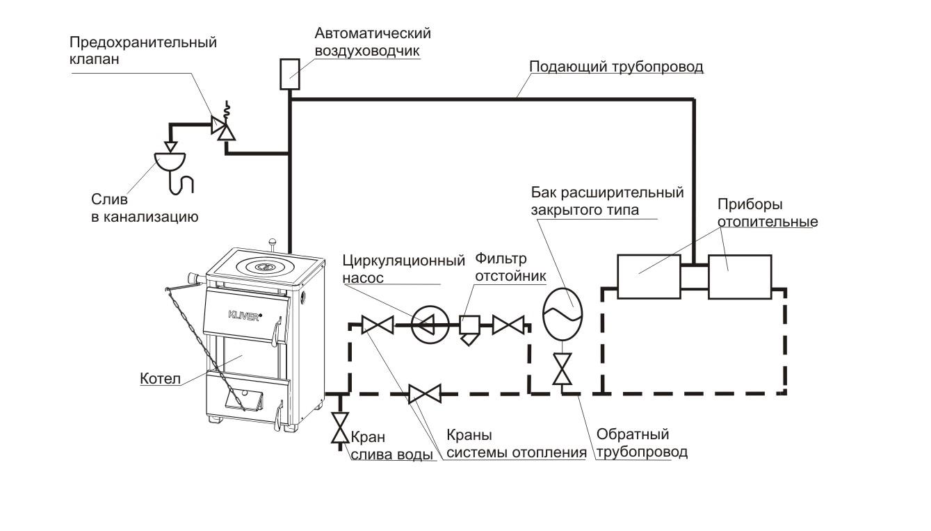 Схема устройства закрытой системы отопления