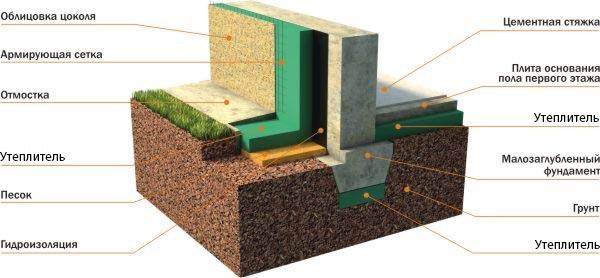 Схема теплоизоляции фундамента