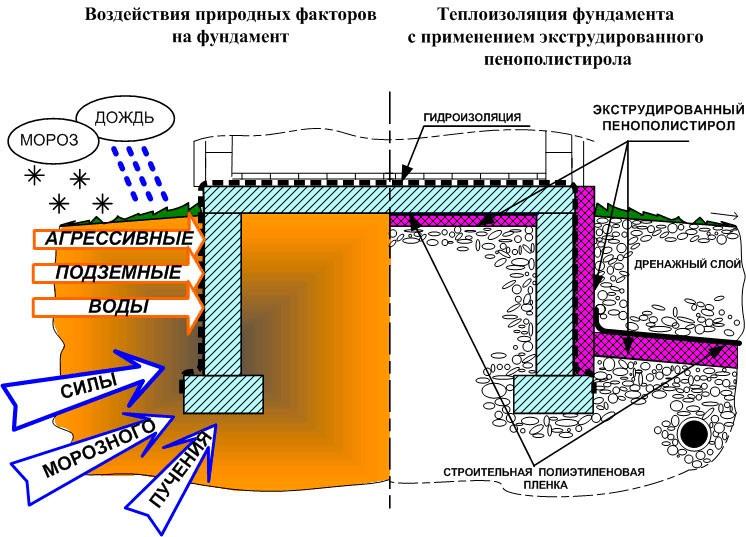 Технология утепления фундамента пенополистиролом