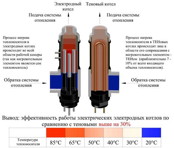 Сравнение электродного и тенового котлов