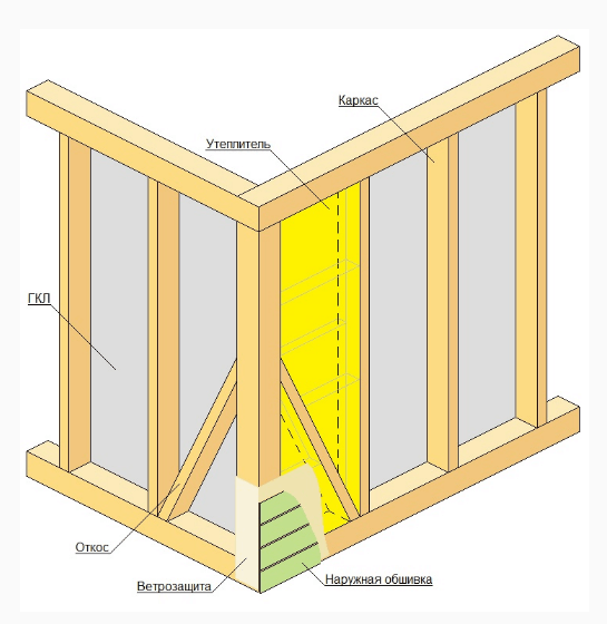 Утепление каркасных стен пенопластом