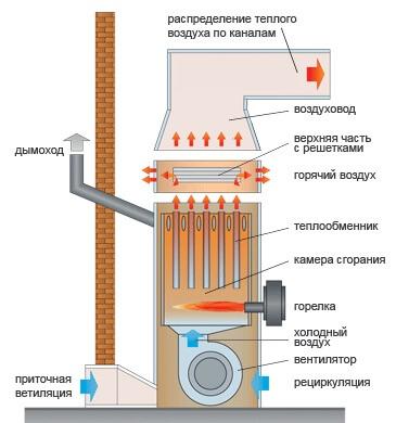 Дизельные котлы отопления: расход топлива