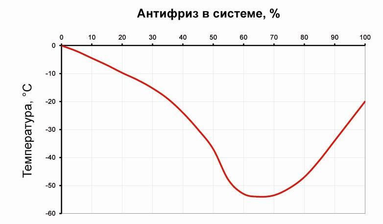Зависимость температуры замерзания от концентрации антифриза
