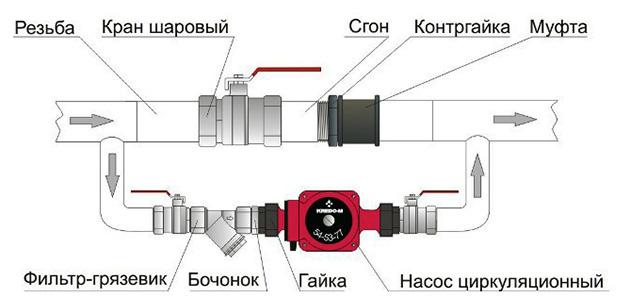 Система байпаса для циркуляционного насоса
