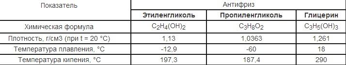 Физические свойства антифризов
