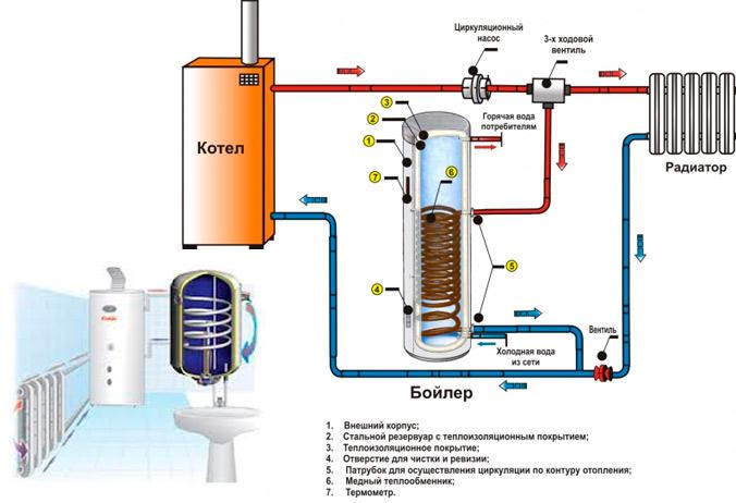 Пример установки бойлера косвенного нагрева