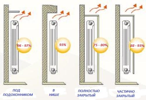 Размещение радиатора отопления и его теплопотери