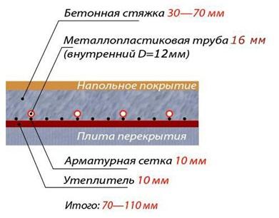 Схема монтажа теплого пока