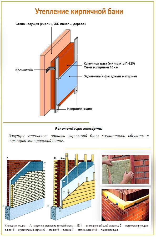 Пример утепление кирпичной бани