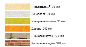 Сравнение толщины различных материалов при одинаковом сопротивлении теплопередачи