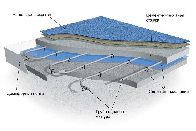 Схема монтажа теплого пола под стяжку