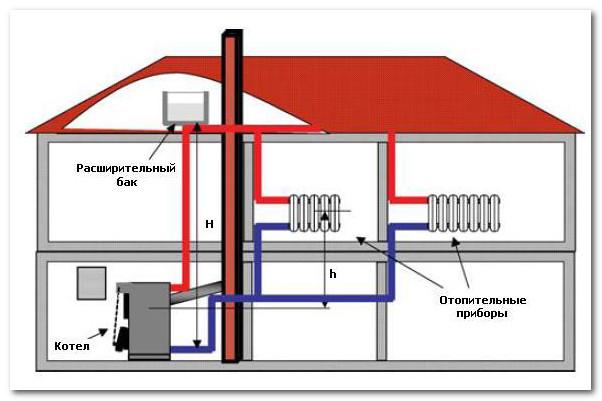 Схема подключения котла к самотечной системе отопления