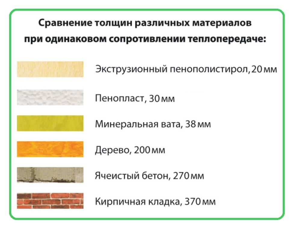Сравнение толщины теплоизоляционных материалов при одинаковой теплопроводности