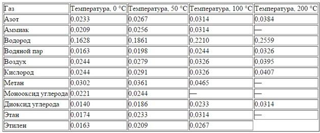Таблица 1. Коэффициент теплопроводности газов при разных температурах