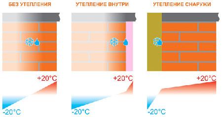 Смещение точки росы при утеплении стен