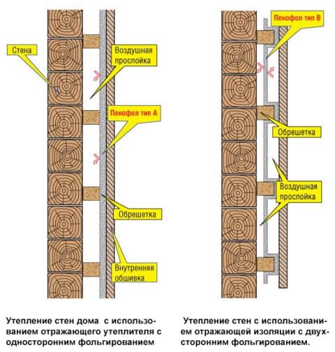 Применение пенофола для утепления стен дачного дома