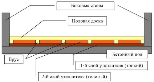 Схема утепления пола при помощи пенофола