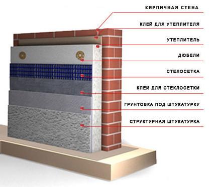 Схема утепления стен дома снаружи