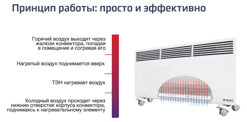 Принцип работы электрического конвектора