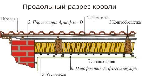 Схема утепления потолка/кровли в частном доме при помощи пенофола