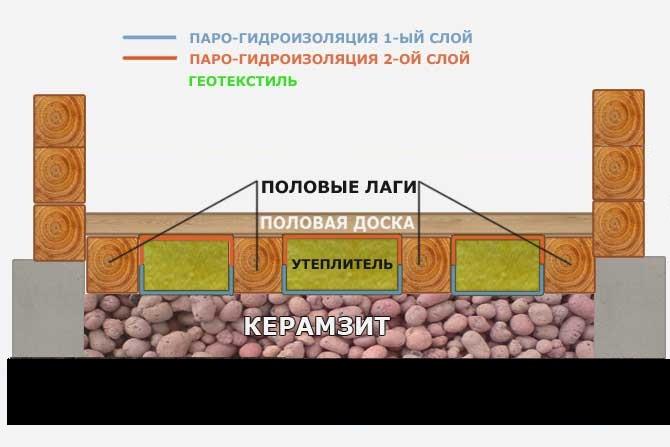 Утепление пола керамзитом без цементной стяжки
